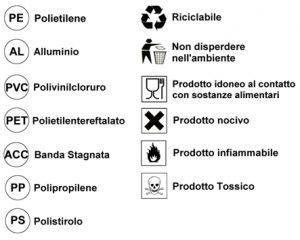 Simboli e colori della raccolta differenziata